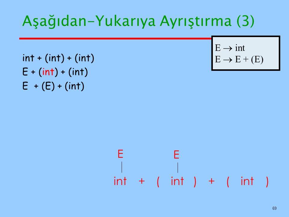 69 Aşağıdan-Yukarıya Ayrıştırma (3) E int++ () int + (int) + (int) E + (int) + (int) E + (E) + (int) () E E  int E  E + (E)