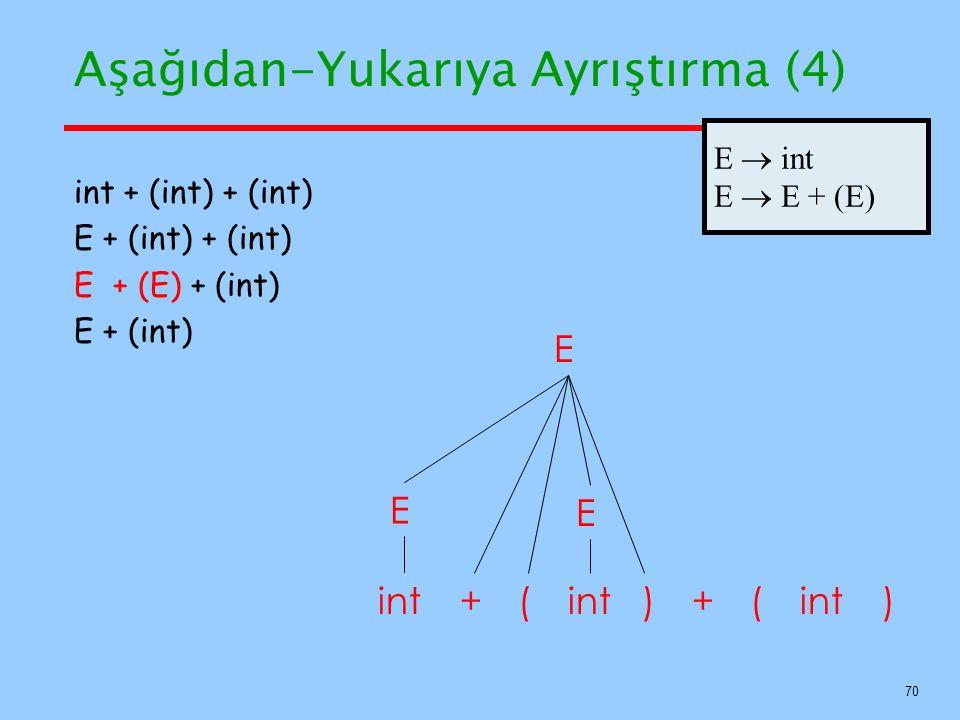 70 Aşağıdan-Yukarıya Ayrıştırma (4) E int++ () int + (int) + (int) E + (int) + (int) E + (E) + (int) E + (int) E () E E  int E  E + (E)