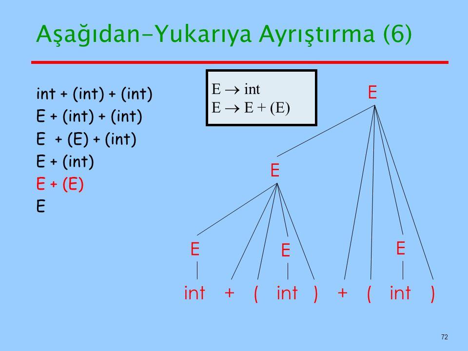 72 Aşağıdan-Yukarıya Ayrıştırma (6) E E int++ () int + (int) + (int) E + (int) + (int) E + (E) + (int) E + (int) E + (E) E E () E E E  int E  E + (E