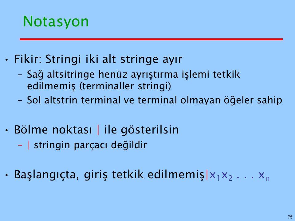 75 Notasyon Fikir: Stringi iki alt stringe ayır –Sağ altsitringe henüz ayrıştırma işlemi tetkik edilmemiş (terminaller stringi) –Sol altstrin terminal