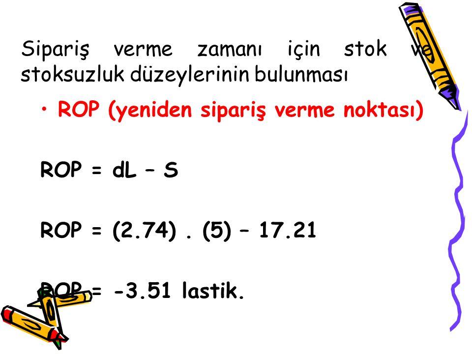 Sipariş verme zamanı için stok ve stoksuzluk düzeylerinin bulunması ROP (yeniden sipariş verme noktası) ROP = dL – S ROP = (2.74). (5) – 17.21 ROP = -