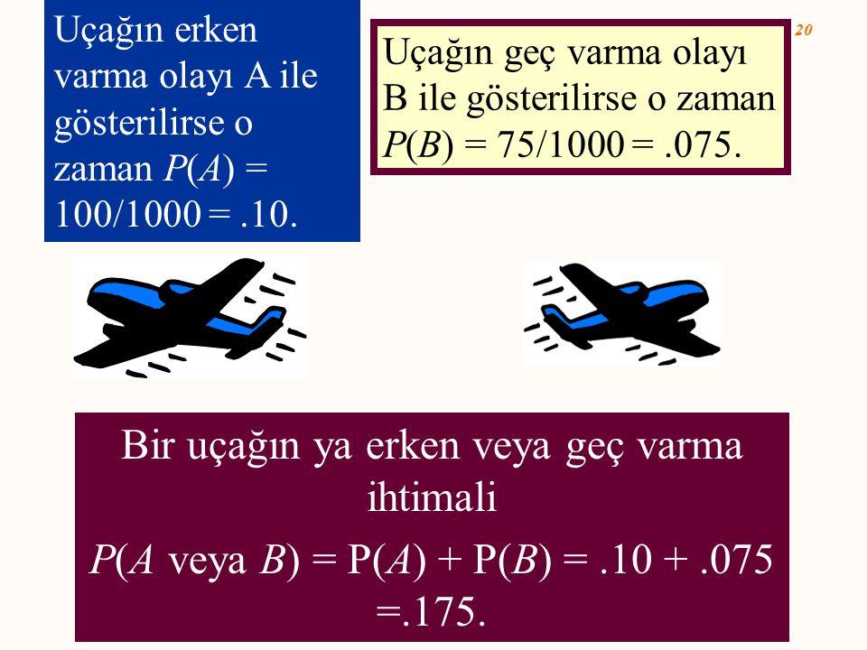 5- 20 Bir uçağın ya erken veya geç varma ihtimali P(A veya B) = P(A) + P(B) =.10 +.075 =.175. Uçağın erken varma olayı A ile gösterilirse o zaman P(A)
