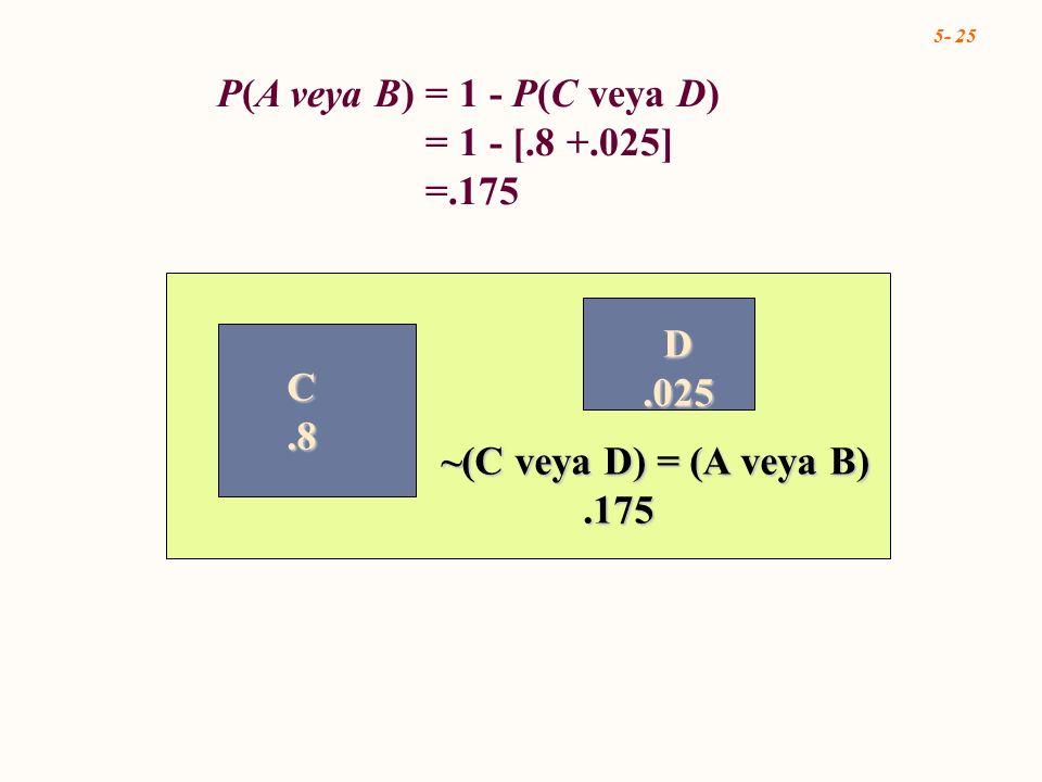 5- 25 C.8 D.025 ~(C veya D) = (A veya B).175.175 P(A veya B) = 1 - P(C veya D) = 1 - [.8 +.025] =.175