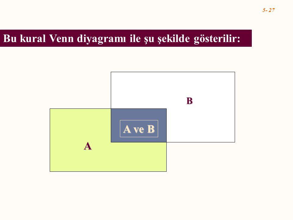 5- 27 A ve B A B Bu kural Venn diyagramı ile şu şekilde gösterilir:
