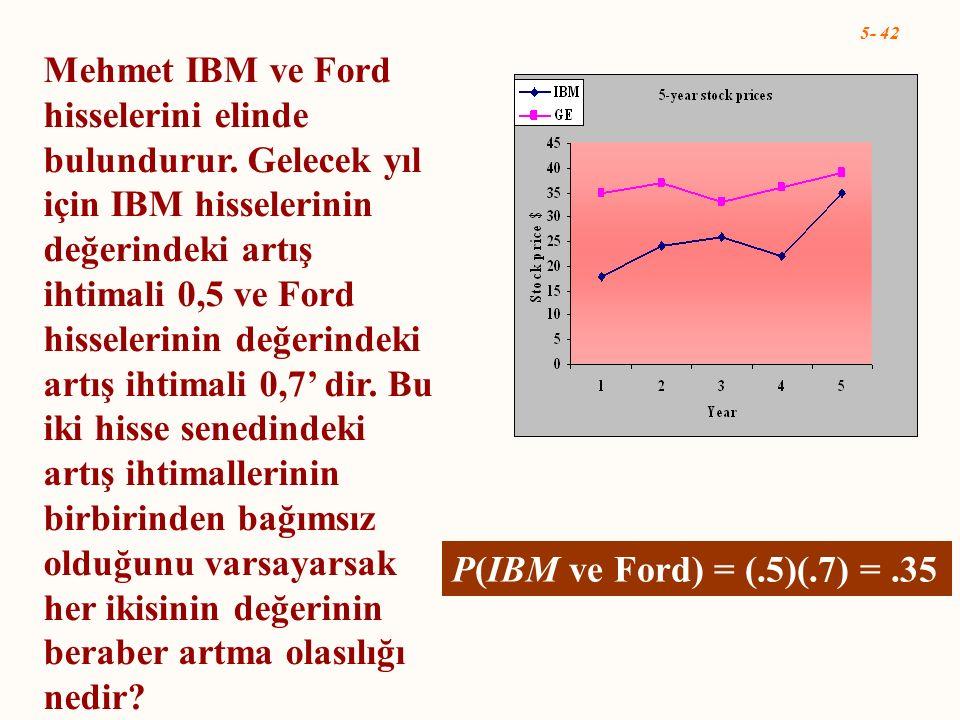 5- 42 P(IBM ve Ford) = (.5)(.7) =.35 Mehmet IBM ve Ford hisselerini elinde bulundurur. Gelecek yıl için IBM hisselerinin değerindeki artış ihtimali 0,
