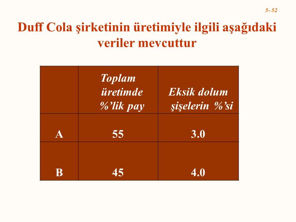 5- 52 Duff Cola şirketinin üretimiyle ilgili aşağıdaki veriler mevcuttur Toplam üretimde %'lik pay Eksik dolum şişelerin %'si A553.0 B454.0