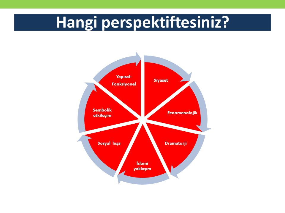 Hangi perspektiftesiniz? Siyaset Fenomenolojik Dramaturji İslami yaklaşım Sosyal İnşa Sembolik etkileşim Yapısal- Fonksiyonel