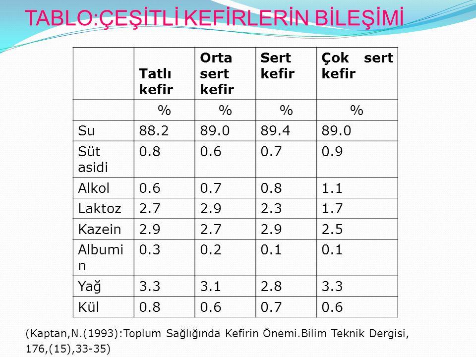 TABLO:ÇEŞİTLİ KEFİRLERİN BİLEŞİMİ Tatlı kefir Orta sert kefir Sert kefir Çok sert kefir %% Su88.289.089.489.0 Süt asidi 0.80.60.70.9 Alkol0.60.70.81.1