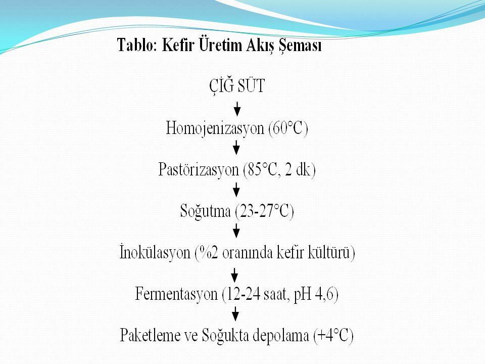 KEFİR- KOLESTEROL Kefir yüksek oranda orotik asit içerir Orotik asit ; Kolesterolün biyosentezini engeller Karaciğeri korur Nükleik asitlerin sentezine yardımcıdır Proteinlerden yararlanmada büyük öneme sahiptir.