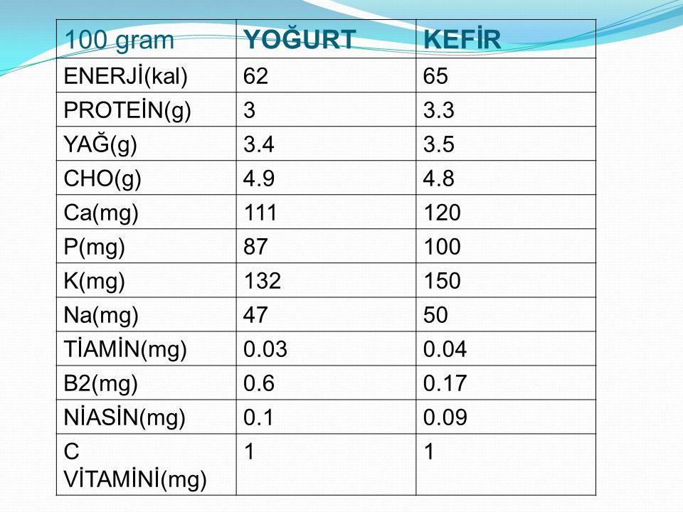 100 gramYOĞURTKEFİR ENERJİ(kal)6265 PROTEİN(g)33.3 YAĞ(g)3.43.5 CHO(g)4.94.8 Ca(mg)111120 P(mg)87100 K(mg)132150 Na(mg)4750 TİAMİN(mg)0.030.04 B2(mg)0