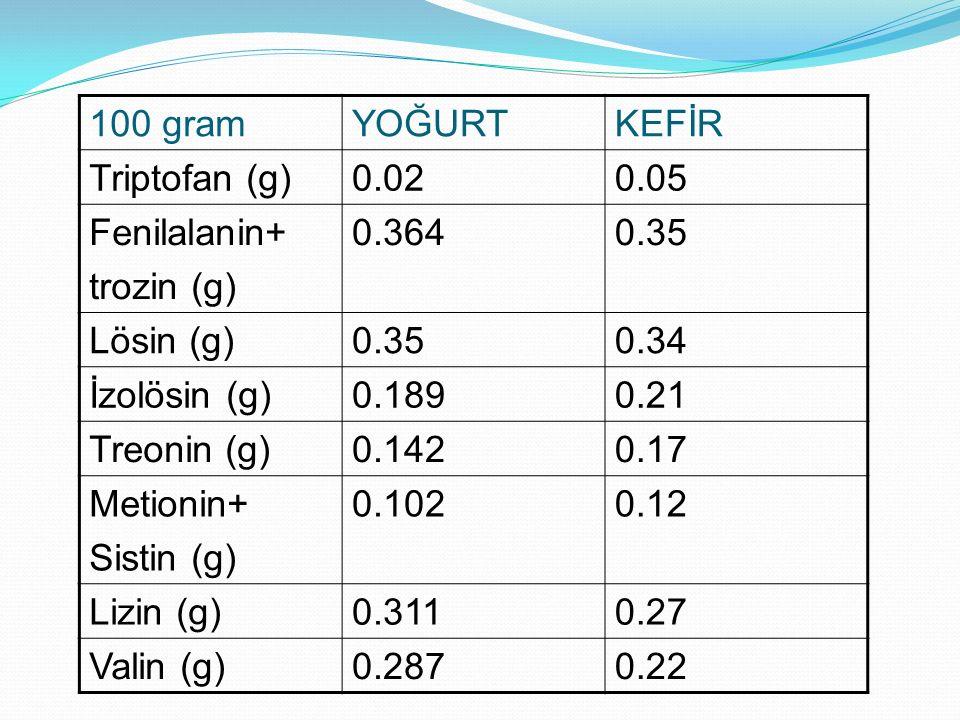 100 gramYOĞURTKEFİR Triptofan (g)0.020.05 Fenilalanin+ trozin (g) 0.3640.35 Lösin (g)0.350.34 İzolösin (g)0.1890.21 Treonin (g)0.1420.17 Metionin+ Sis