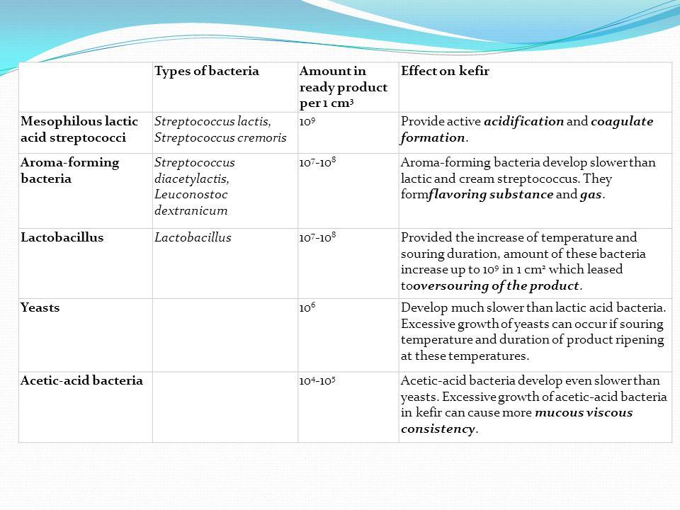 Kefirdeki yararlı bakteriler ve mayalar Laktaz Laktoz(%75 oranında azalır)
