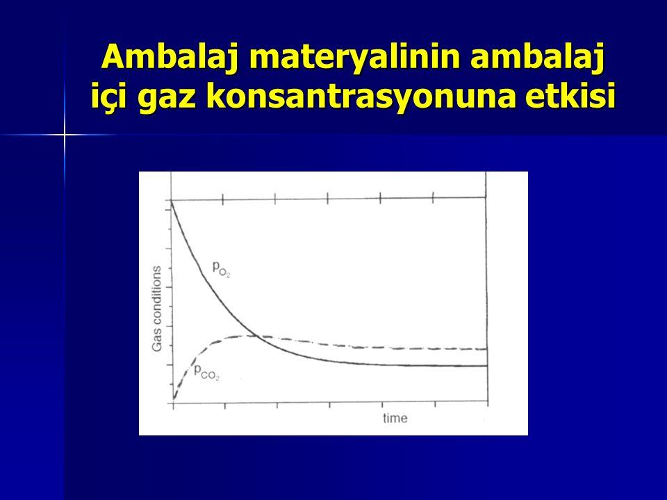 Ambalaj materyalinin ambalaj içi gaz konsantrasyonuna etkisi