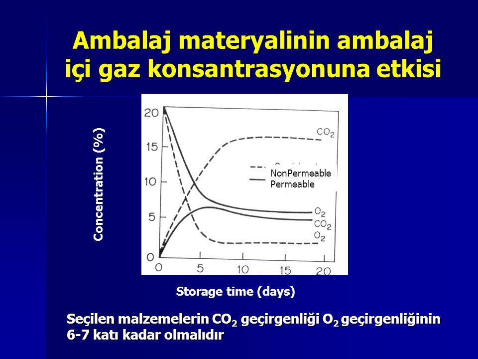 Concentration (%) Storage time (days) NonPermeable Permeable Seçilen malzemelerin CO 2 geçirgenliği O 2 geçirgenliğinin 6-7 katı kadar olmalıdır