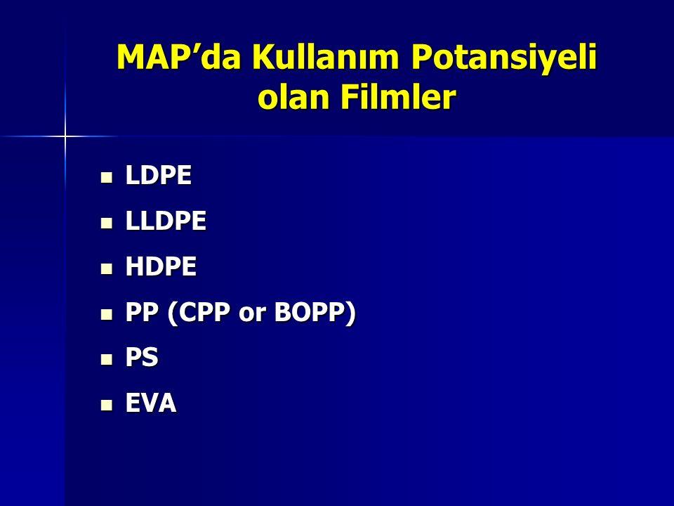MAP'da Kullanım Potansiyeli olan Filmler LDPE LDPE LLDPE LLDPE HDPE HDPE PP (CPP or BOPP) PP (CPP or BOPP) PS PS EVA EVA