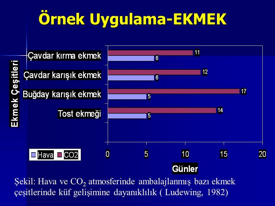 Şekil: Hava ve CO 2 atmosferinde ambalajlanmış bazı ekmek çeşitlerinde küf gelişimine dayanıklılık ( Ludewing, 1982) Örnek Uygulama-EKMEK