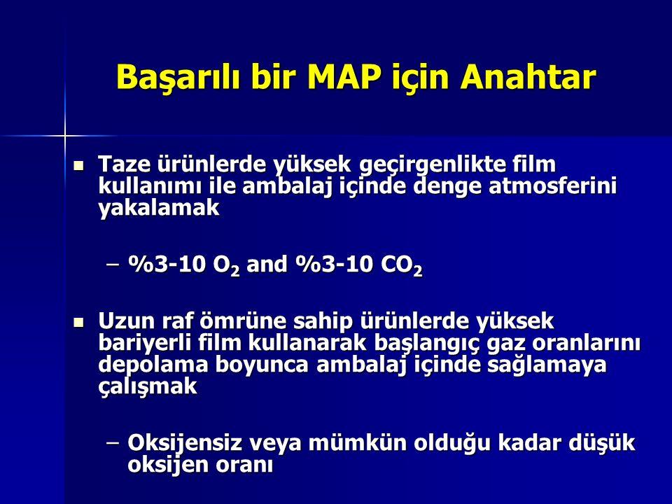 Başarılı bir MAP için Anahtar Taze ürünlerde yüksek geçirgenlikte film kullanımı ile ambalaj içinde denge atmosferini yakalamak Taze ürünlerde yüksek
