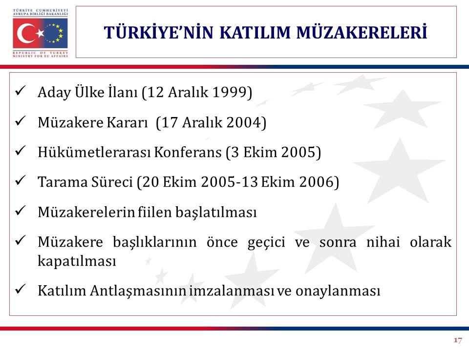 17 Aday Ülke İlanı (12 Aralık 1999) Müzakere Kararı (17 Aralık 2004) Hükümetlerarası Konferans (3 Ekim 2005) Tarama Süreci (20 Ekim 2005-13 Ekim 2006)