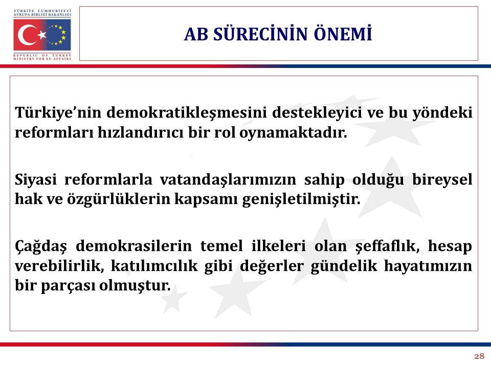 28 Türkiye'nin demokratikleşmesini destekleyici ve bu yöndeki reformları hızlandırıcı bir rol oynamaktadır. Siyasi reformlarla vatandaşlarımızın sahip