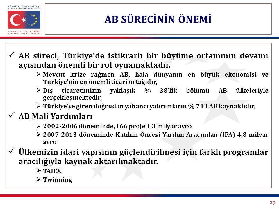 29 AB süreci, Türkiye'de istikrarlı bir büyüme ortamının devamı açısından önemli bir rol oynamaktadır.  Mevcut krize rağmen AB, hala dünyanın en büyü