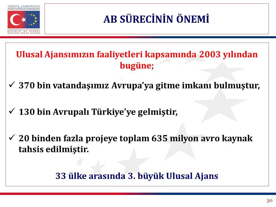 30 Ulusal Ajansımızın faaliyetleri kapsamında 2003 yılından bugüne; 370 bin vatandaşımız Avrupa'ya gitme imkanı bulmuştur, 130 bin Avrupalı Türkiye'ye