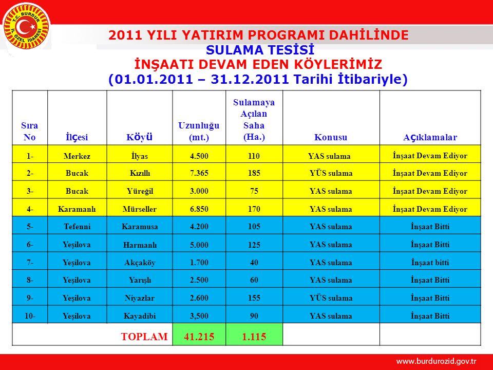 2011 YILI YATIRIM PROGRAMI DAHİLİNDE SULAMA TESİSİ İNŞAATI DEVAM EDEN KÖYLERİMİZ (01.01.2011 – 31.12.2011 Tarihi İtibariyle) Sıra No İl ç esiKöyüKöyü Uzunluğu (mt.) Sulamaya Açılan Saha (Ha.)Konusu A ç ıklamalar 1-Merkezİlyas4.500110 YAS sulama İnşaat Devam Ediyor 2-BucakKızıllı7.365185YÜS sulamaİnşaat Devam Ediyor 3-BucakYüreğil3.00075YAS sulamaİnşaat Devam Ediyor 4-KaramanlıMürseller6.850170YAS sulamaİnşaat Devam Ediyor 5-TefenniKaramusa4.200105YAS sulamaİnşaat Bitti 6-YeşilovaHarmanlı5.000125YAS sulamaİnşaat Bitti 7-YeşilovaAkçaköy1.70040YAS sulamaİnşaat bitti 8-YeşilovaYarışlı2.50060YAS sulamaİnşaat Bitti 9-YeşilovaNiyazlar2.600155YÜS sulamaİnşaat Bitti 10-YeşilovaKayadibi3,50090YAS sulamaİnşaat Bitti TOPLAM41.2151.115