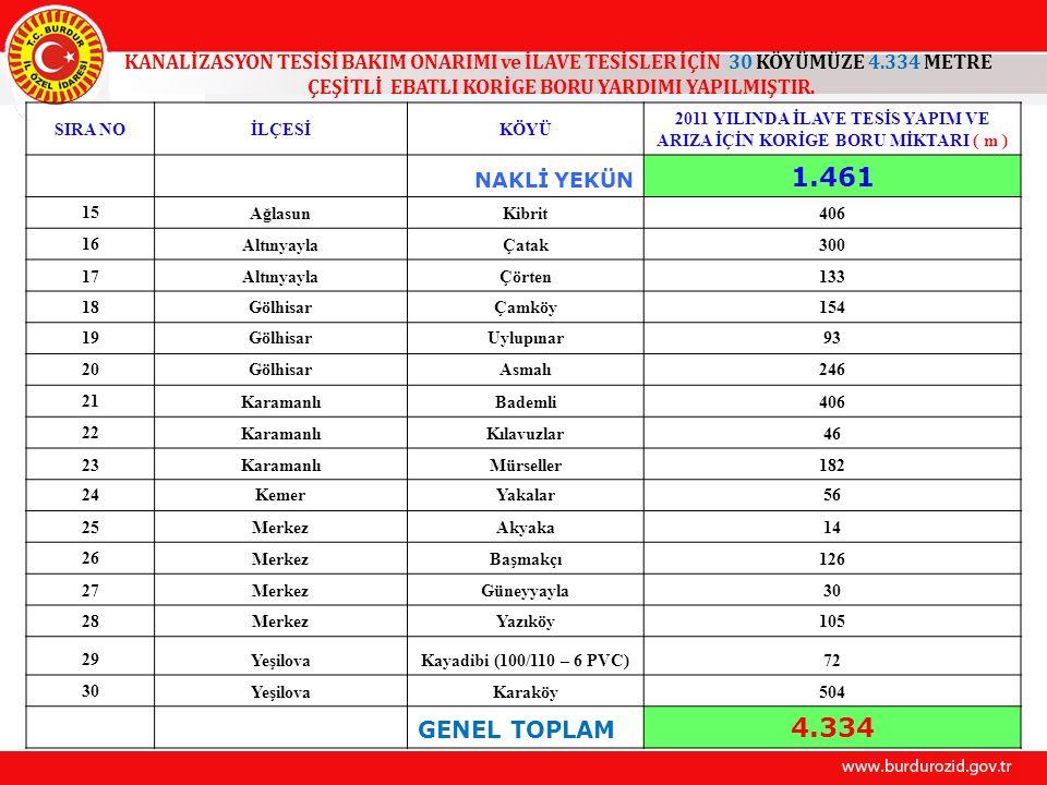 KANALİZASYON TESİSİ BAKIM ONARIMI ve İLAVE TESİSLER İÇİN 30 KÖYÜMÜZE 4.334 METRE ÇEŞİTLİ EBATLI KORİGE BORU YARDIMI YAPILMIŞTIR.