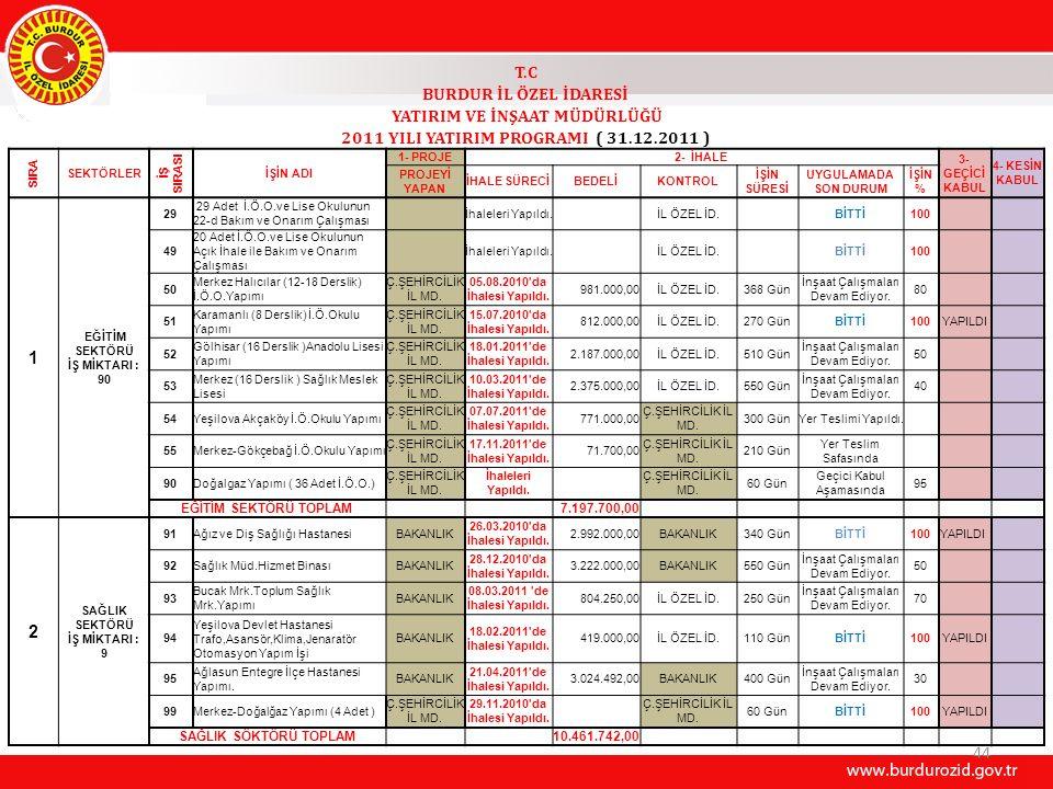 44 T.C BURDUR İL ÖZEL İDARESİ YATIRIM VE İNŞAAT MÜDÜRLÜĞÜ 2011 YILI YATIRIM PROGRAMI ( 31.12.2011 ) SIRA SEKTÖRLER İŞ SIRASI İŞİN ADI 1- PROJE2- İHALE 3- GEÇİCİ KABUL 4- KESİN KABUL PROJEYİ YAPAN İHALE SÜRECİBEDELİKONTROL İŞİN SÜRESİ UYGULAMADA SON DURUM İŞİN % 1 EĞİTİM SEKTÖRÜ İŞ MİKTARI : 90 29 29 Adet İ.Ö.O.ve Lise Okulunun 22-d Bakım ve Onarım Çalışması İhaleleri Yapıldı.