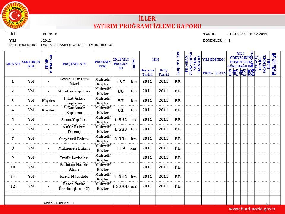 İLAVE TESİS YAPIM VE ARIZA İÇİN 30 KÖYÜMÜZE 8.948 METRE PE BORU VERİLMİŞTİR (01.01.2011 – 31.12.2011 Tarihi İtibariyle) SIRA NOİLÇESİKÖYÜ 2011 YILINDA İLAVE TESİS YAPIM VE ARIZA İÇİN PE BORU MİKTARI ( m) 1MerkezAskeriye12 2MerkezBayındır572 3MerkezKaraçal300 4Merkezİğdeli104 5MerkezKartalpınar100 6MerkezKayış200 7MerkezYakaköy100 8MerkezKuruçay450 9Merkezİlyas100 10MerkezGökçebağ402 11MerkezHalıcılar100 12MerkezGökpınar500 13MerkezSarıova200 14BucakYüreğil200 15BucakKızıllı500 TOPLAM 3.840