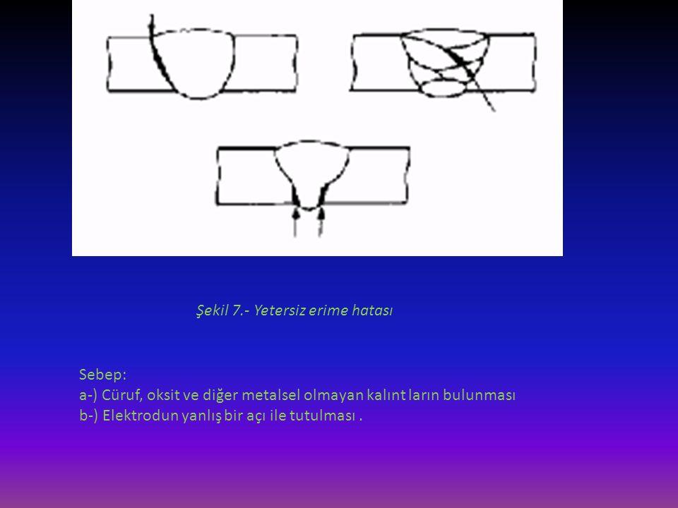 Şekil 7.- Yetersiz erime hatası Sebep: a-) Cüruf, oksit ve diğer metalsel olmayan kalınt ların bulunması b-) Elektrodun yanlış bir açı ile tutulması.