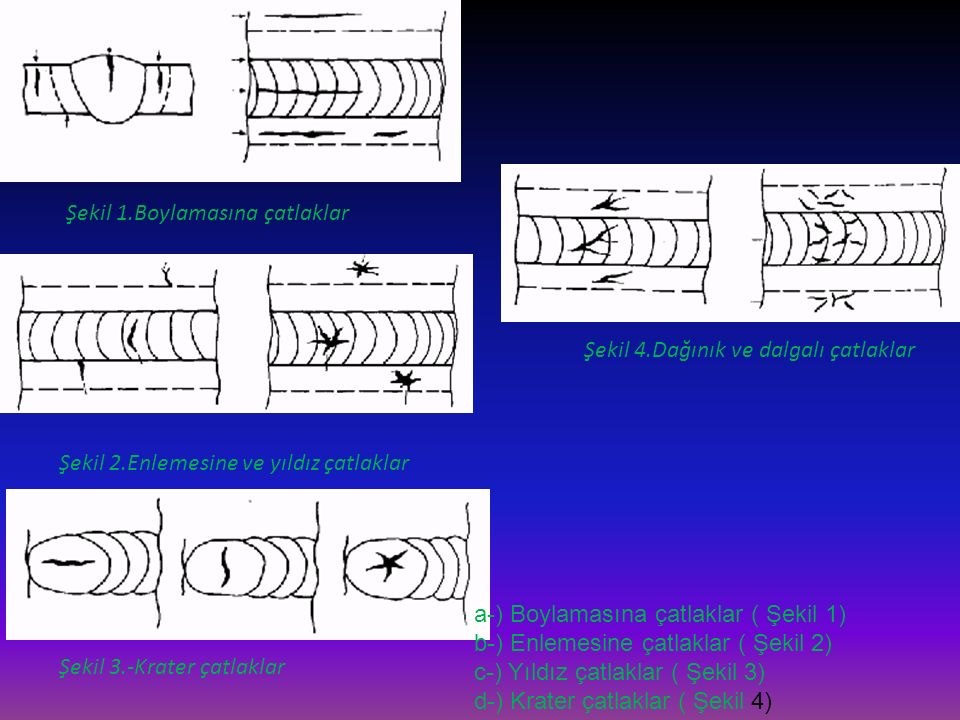 Şekil 1.Boylamasına çatlaklar Şekil 2.Enlemesine ve yıldız çatlaklar Şekil 3.-Krater çatlaklar Şekil 4.Dağınık ve dalgalı çatlaklar a-) Boylamasına ça