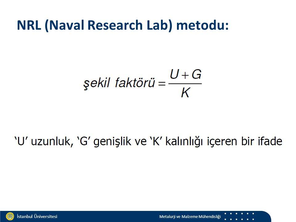 Materials and Chemistry İstanbul Üniversitesi Metalurji ve Malzeme Mühendisliği İstanbul Üniversitesi Metalurji ve Malzeme Mühendisliği NRL (Naval Research Lab) metodu: