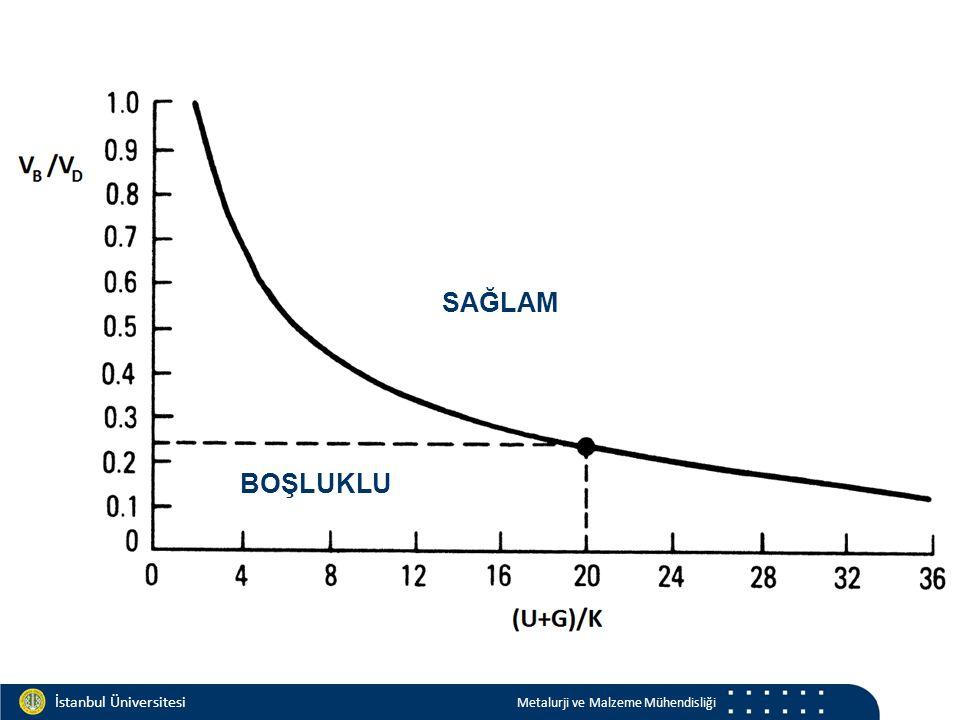 Materials and Chemistry İstanbul Üniversitesi Metalurji ve Malzeme Mühendisliği İstanbul Üniversitesi Metalurji ve Malzeme Mühendisliği SAĞLAM BOŞLUKL