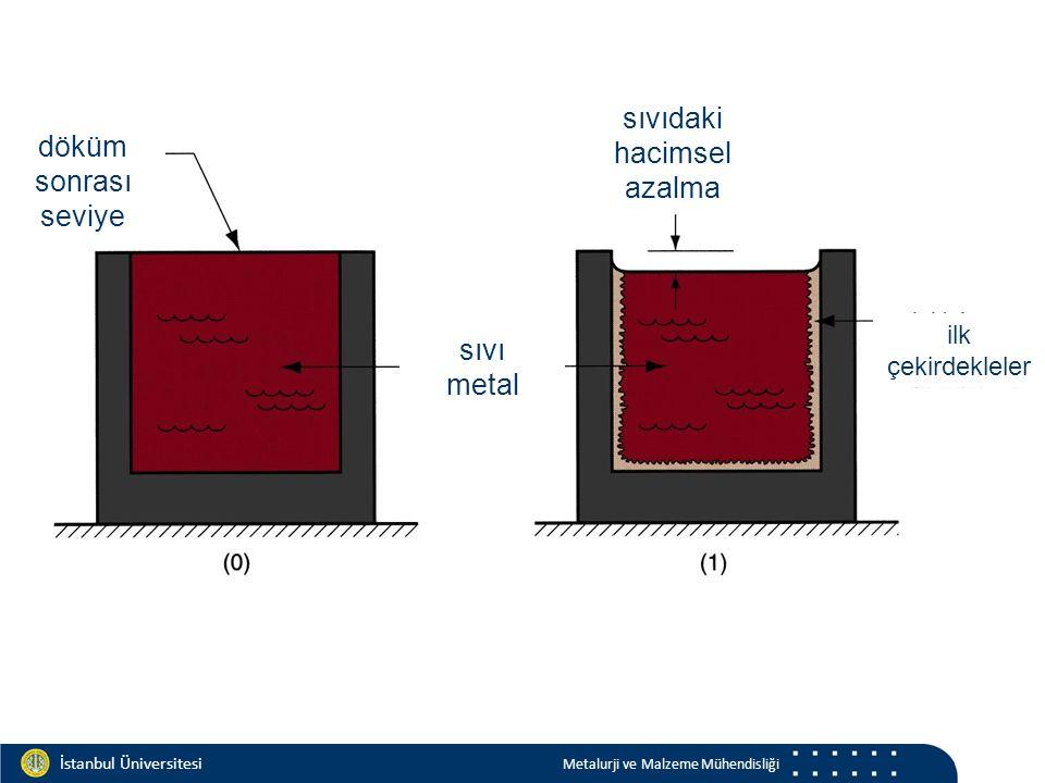 Materials and Chemistry İstanbul Üniversitesi Metalurji ve Malzeme Mühendisliği İstanbul Üniversitesi Metalurji ve Malzeme Mühendisliği döküm sonrası seviye sıvı metal sıvıdaki hacimsel azalma ilk çekirdekleler
