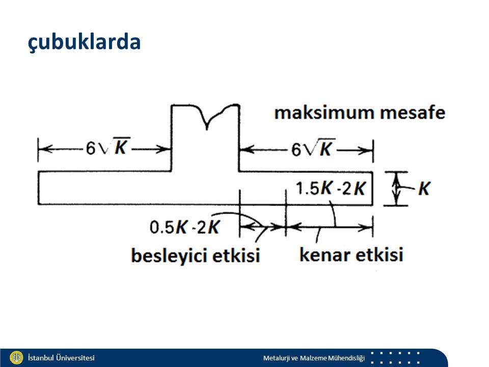 Materials and Chemistry İstanbul Üniversitesi Metalurji ve Malzeme Mühendisliği İstanbul Üniversitesi Metalurji ve Malzeme Mühendisliği çubuklarda