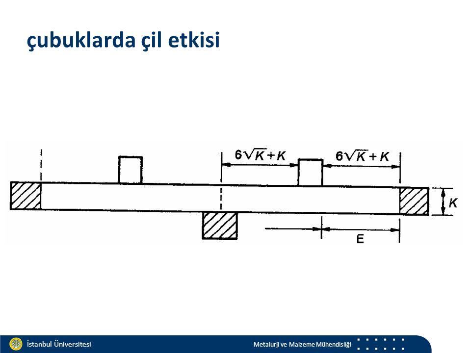 Materials and Chemistry İstanbul Üniversitesi Metalurji ve Malzeme Mühendisliği İstanbul Üniversitesi Metalurji ve Malzeme Mühendisliği çubuklarda çil etkisi