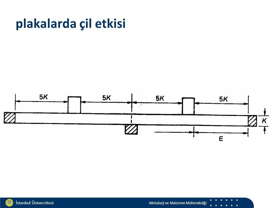 Materials and Chemistry İstanbul Üniversitesi Metalurji ve Malzeme Mühendisliği İstanbul Üniversitesi Metalurji ve Malzeme Mühendisliği plakalarda çil etkisi