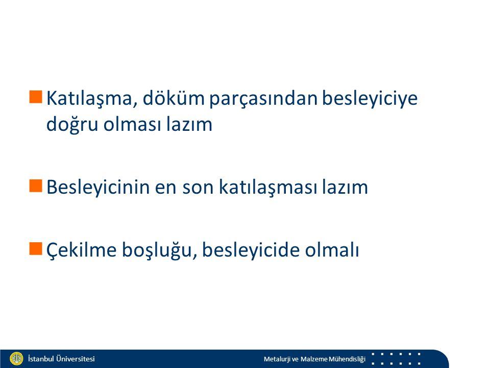 Materials and Chemistry İstanbul Üniversitesi Metalurji ve Malzeme Mühendisliği İstanbul Üniversitesi Metalurji ve Malzeme Mühendisliği Katılaşma, döküm parçasından besleyiciye doğru olması lazım Besleyicinin en son katılaşması lazım Çekilme boşluğu, besleyicide olmalı
