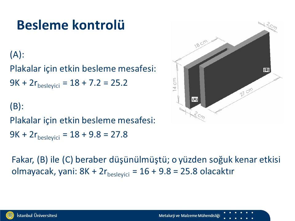 Materials and Chemistry İstanbul Üniversitesi Metalurji ve Malzeme Mühendisliği İstanbul Üniversitesi Metalurji ve Malzeme Mühendisliği Besleme kontrolü (A): Plakalar için etkin besleme mesafesi: 9K + 2r besleyici = 18 + 7.2 = 25.2 (B): Plakalar için etkin besleme mesafesi: 9K + 2r besleyici = 18 + 9.8 = 27.8 Fakar, (B) ile (C) beraber düşünülmüştü; o yüzden soğuk kenar etkisi olmayacak, yani: 8K + 2r besleyici = 16 + 9.8 = 25.8 olacaktır