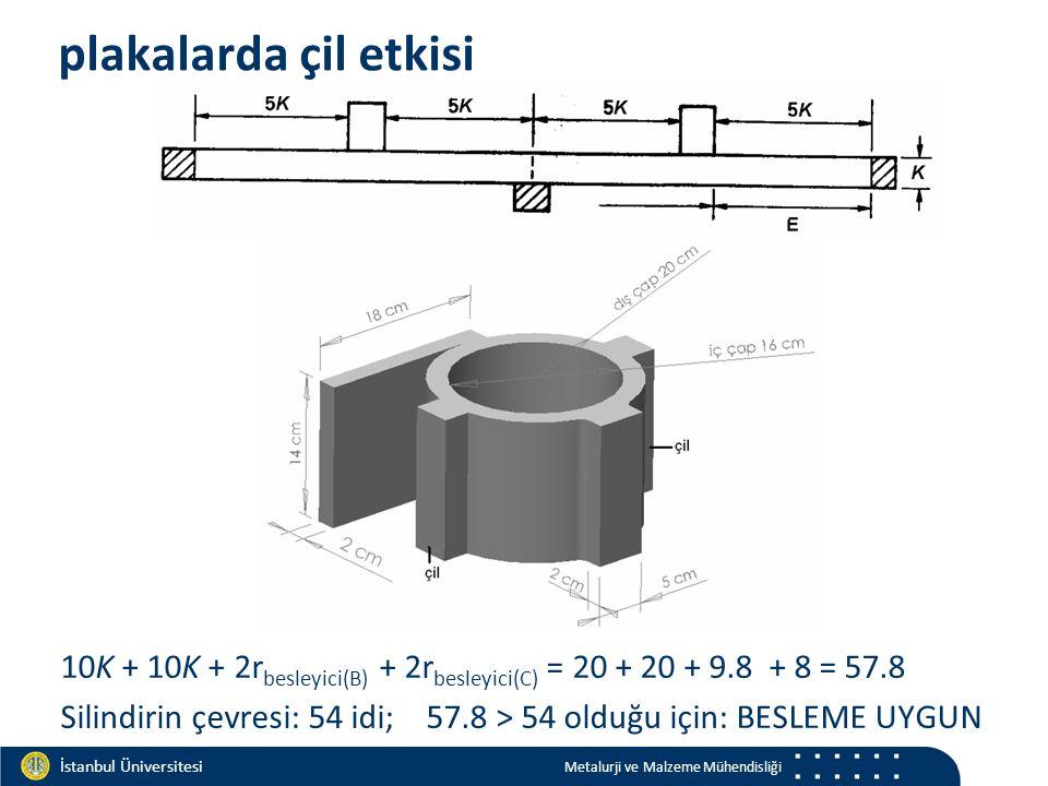 Materials and Chemistry İstanbul Üniversitesi Metalurji ve Malzeme Mühendisliği İstanbul Üniversitesi Metalurji ve Malzeme Mühendisliği plakalarda çil etkisi 10K + 10K + 2r besleyici(B) + 2r besleyici(C) = 20 + 20 + 9.8 + 8 = 57.8 Silindirin çevresi: 54 idi; 57.8 > 54 olduğu için: BESLEME UYGUN