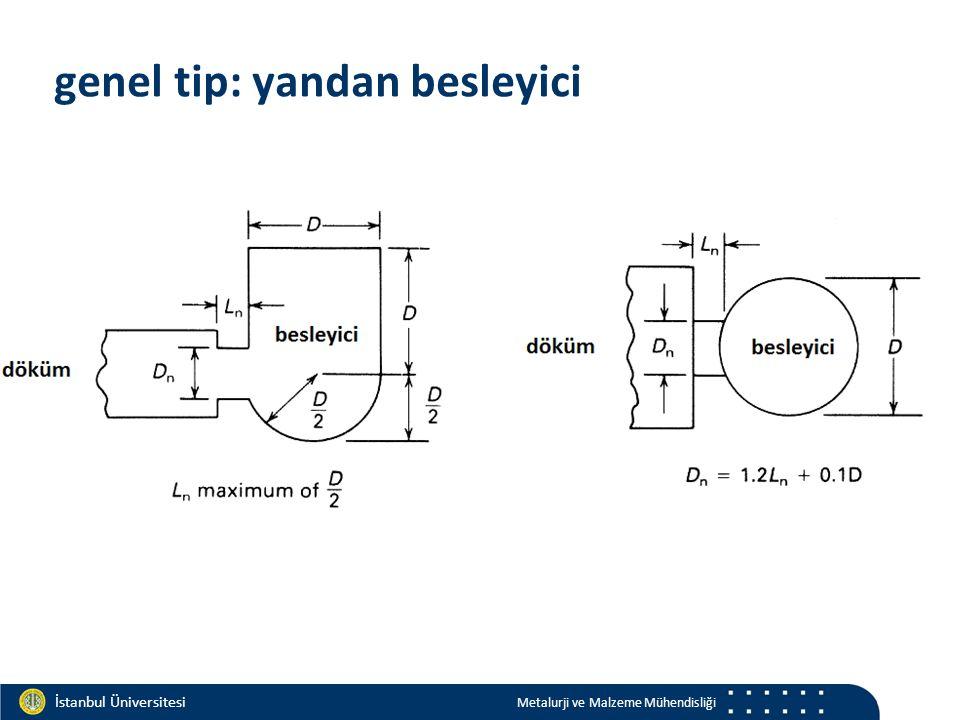 Materials and Chemistry İstanbul Üniversitesi Metalurji ve Malzeme Mühendisliği İstanbul Üniversitesi Metalurji ve Malzeme Mühendisliği genel tip: yandan besleyici
