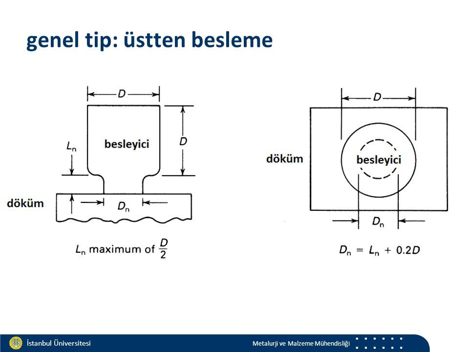 Materials and Chemistry İstanbul Üniversitesi Metalurji ve Malzeme Mühendisliği İstanbul Üniversitesi Metalurji ve Malzeme Mühendisliği genel tip: üstten besleme