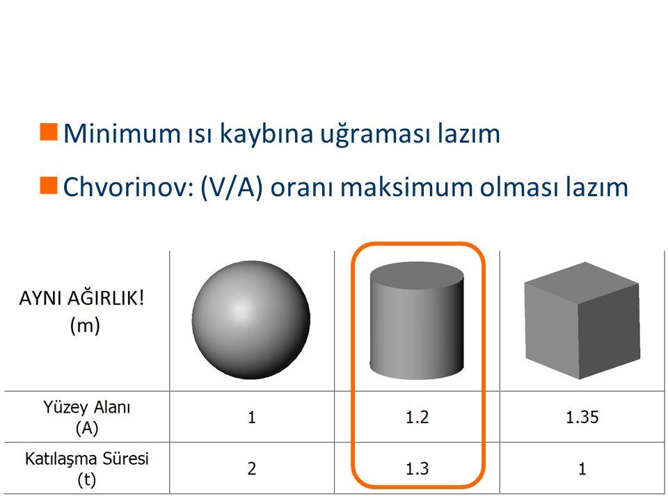Materials and Chemistry İstanbul Üniversitesi Metalurji ve Malzeme Mühendisliği İstanbul Üniversitesi Metalurji ve Malzeme Mühendisliği Minimum ısı kaybına uğraması lazım Chvorinov: (V/A) oranı maksimum olması lazım