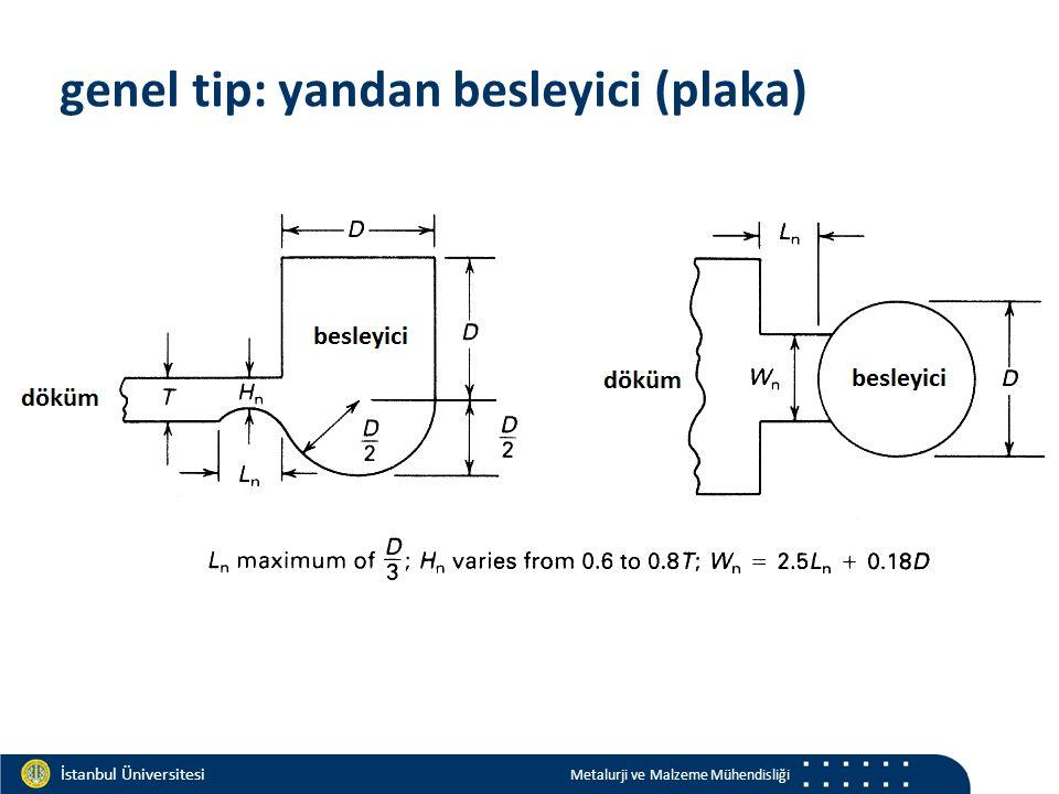 Materials and Chemistry İstanbul Üniversitesi Metalurji ve Malzeme Mühendisliği İstanbul Üniversitesi Metalurji ve Malzeme Mühendisliği genel tip: yandan besleyici (plaka)