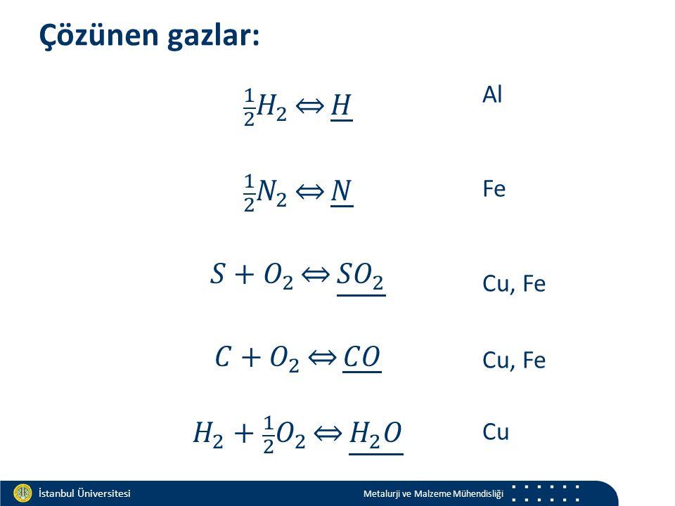 Materials and Chemistry İstanbul Üniversitesi Metalurji ve Malzeme Mühendisliği İstanbul Üniversitesi Metalurji ve Malzeme Mühendisliği Çözünen gazlar: Al Fe Cu, Fe Cu