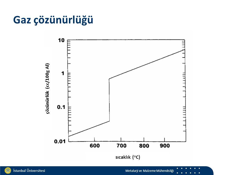 Materials and Chemistry İstanbul Üniversitesi Metalurji ve Malzeme Mühendisliği İstanbul Üniversitesi Metalurji ve Malzeme Mühendisliği Gaz çözünürlüğü çözünürlük (cc/100g Al) sıcaklık ( o C)