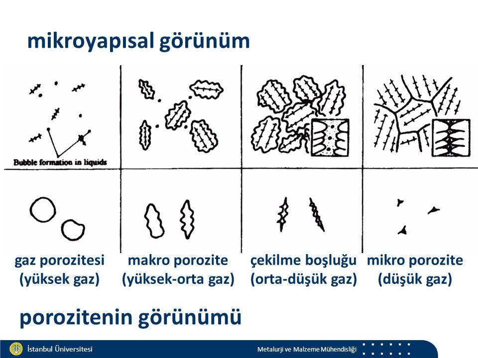 Materials and Chemistry İstanbul Üniversitesi Metalurji ve Malzeme Mühendisliği İstanbul Üniversitesi Metalurji ve Malzeme Mühendisliği mikroyapısal görünüm porozitenin görünümü gaz porozitesi (yüksek gaz) makro porozite (yüksek-orta gaz) çekilme boşluğu (orta-düşük gaz) mikro porozite (düşük gaz)