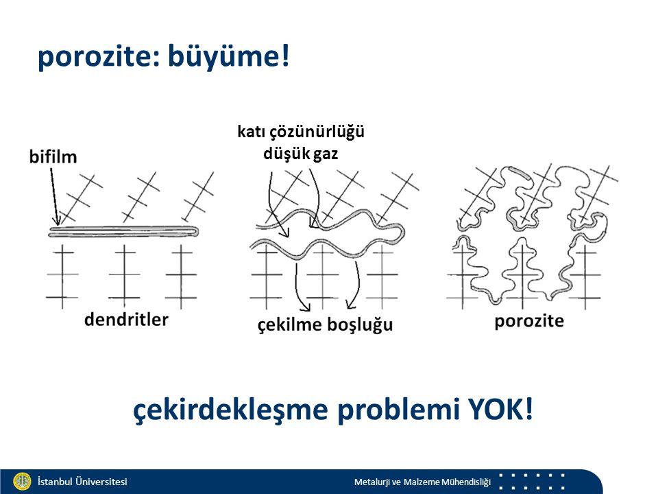 Materials and Chemistry İstanbul Üniversitesi Metalurji ve Malzeme Mühendisliği İstanbul Üniversitesi Metalurji ve Malzeme Mühendisliği porozite: büyüme.