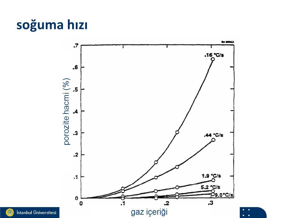 Materials and Chemistry İstanbul Üniversitesi Metalurji ve Malzeme Mühendisliği İstanbul Üniversitesi Metalurji ve Malzeme Mühendisliği soğuma hızı porozite hacmi (%) gaz içeriği