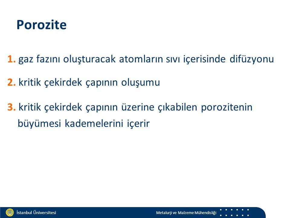 Materials and Chemistry İstanbul Üniversitesi Metalurji ve Malzeme Mühendisliği İstanbul Üniversitesi Metalurji ve Malzeme Mühendisliği Porozite 1.